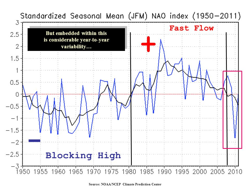 But embedded within this is considerable year-to-year variability… But embedded within this is considerable year-to-year variability… Source: NOAA/NCE