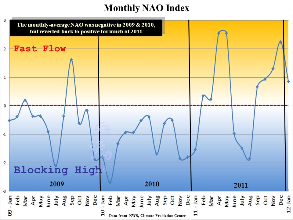 Fast Flow Blocking High The monthly-average NAO was negative in 2009 & 2010, but reverted back to positive for much of 2011 The monthly-average NAO wa