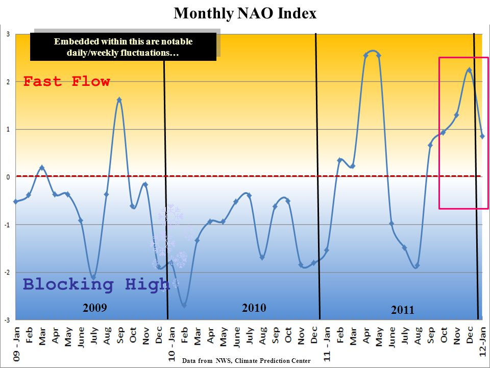 Embedded within this are notable daily/weekly fluctuations… Data from NWS, Climate Prediction Center Fast Flow Blocking High 20092010 2011 Monthly NAO