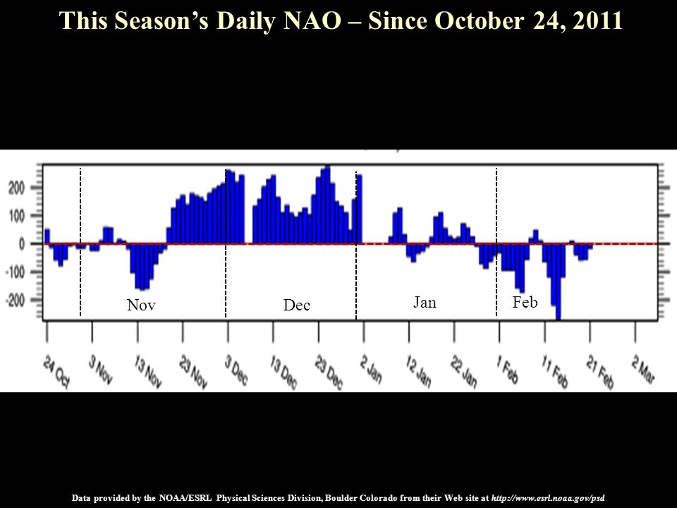 2009 20102011 NovDec JanFeb This Season's Daily NAO – Since October 24, 2011 Data provided by the NOAA/ESRL Physical Sciences Division, Boulder Colora