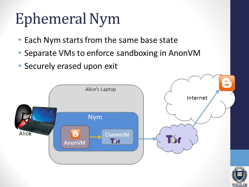 Ephemeral Nym Alice Internet Alice's Laptop AnonVM CommVM Nym Each Nym starts from the same base state Separate VMs to enforce sandboxing in AnonVM Securely erased upon exit
