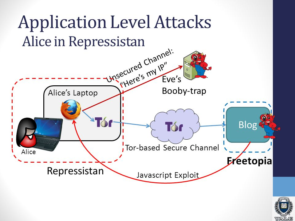 Application Level Attacks Eve's Booby-trap Blog Alice Tor-based Secure Channel Unsecured Channel: Here's my IP Javascript Exploit Freetopia Repressistan Alice's Laptop Alice in Repressistan