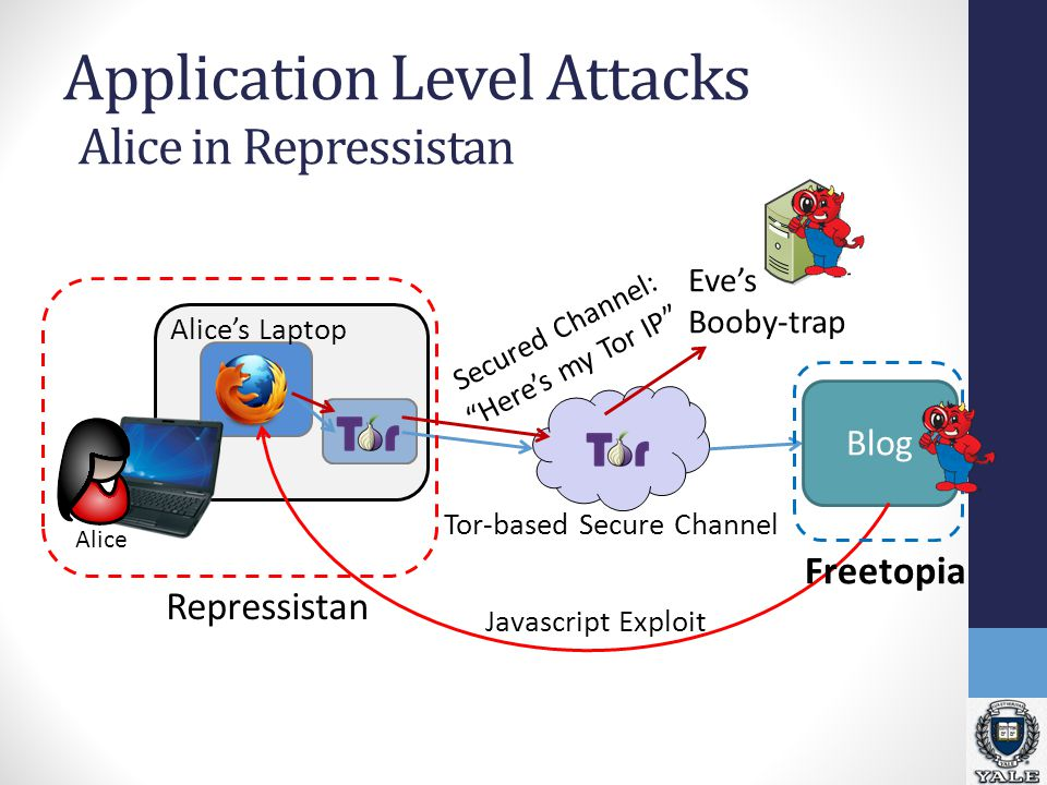 Application Level Attacks Eve's Booby-trap Blog Alice Tor-based Secure Channel Javascript Exploit Freetopia Repressistan Alice's Laptop Alice in Repressistan Secured Channel: Here's my Tor IP