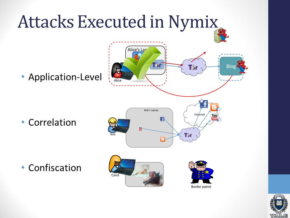 Attacks Executed in Nymix Application-Level Correlation Confiscation