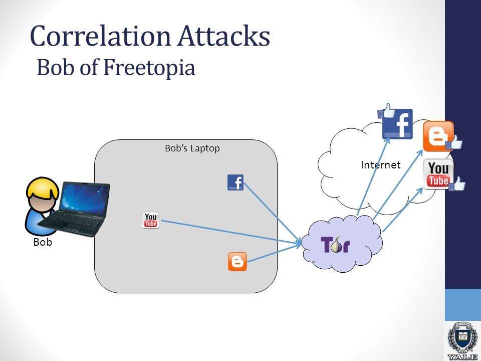 Bob Correlation Attacks Internet Bob's Laptop Bob of Freetopia
