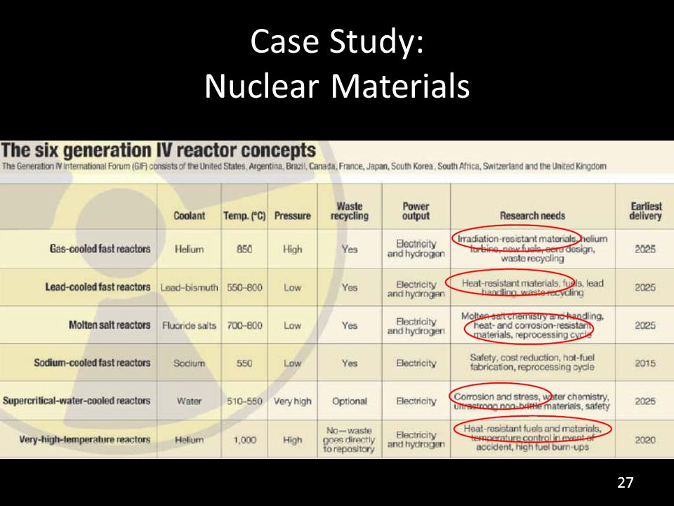 Case Study: Nuclear Materials 27