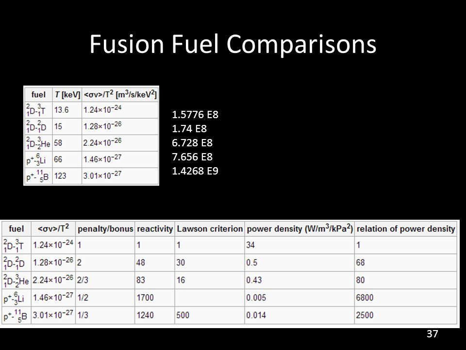 Fusion Fuel Comparisons 1.5776 E8 1.74 E8 6.728 E8 7.656 E8 1.4268 E9 37