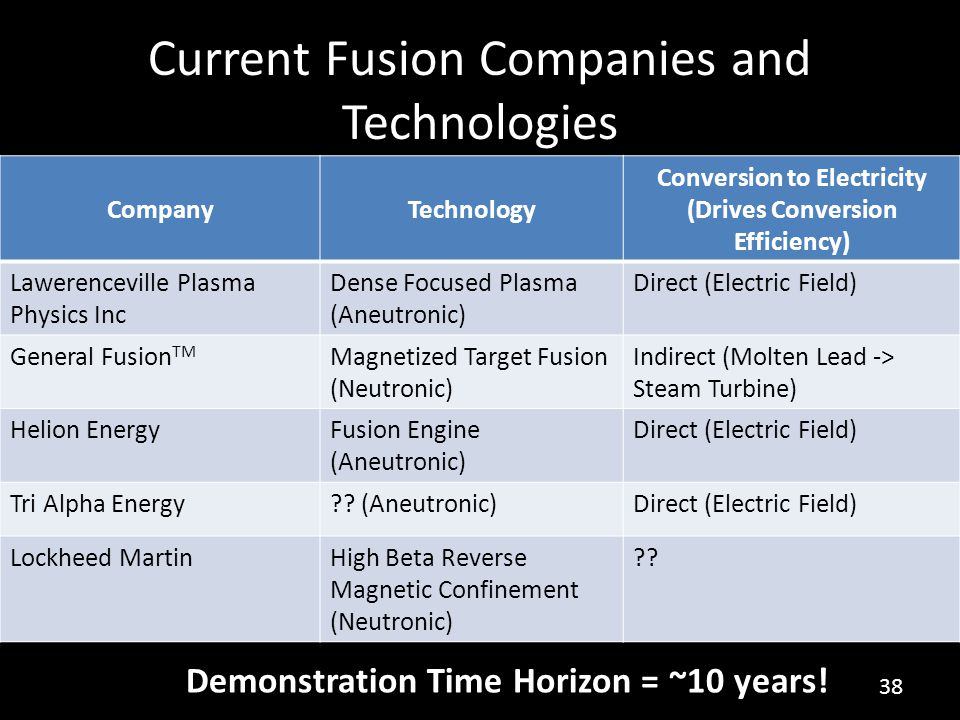 Current Fusion Companies and Technologies CompanyTechnology Conversion to Electricity (Drives Conversion Efficiency) Lawerenceville Plasma Physics Inc Dense Focused Plasma (Aneutronic) Direct (Electric Field) General Fusion TM Magnetized Target Fusion (Neutronic) Indirect (Molten Lead -> Steam Turbine) Helion EnergyFusion Engine (Aneutronic) Direct (Electric Field) Tri Alpha Energy .