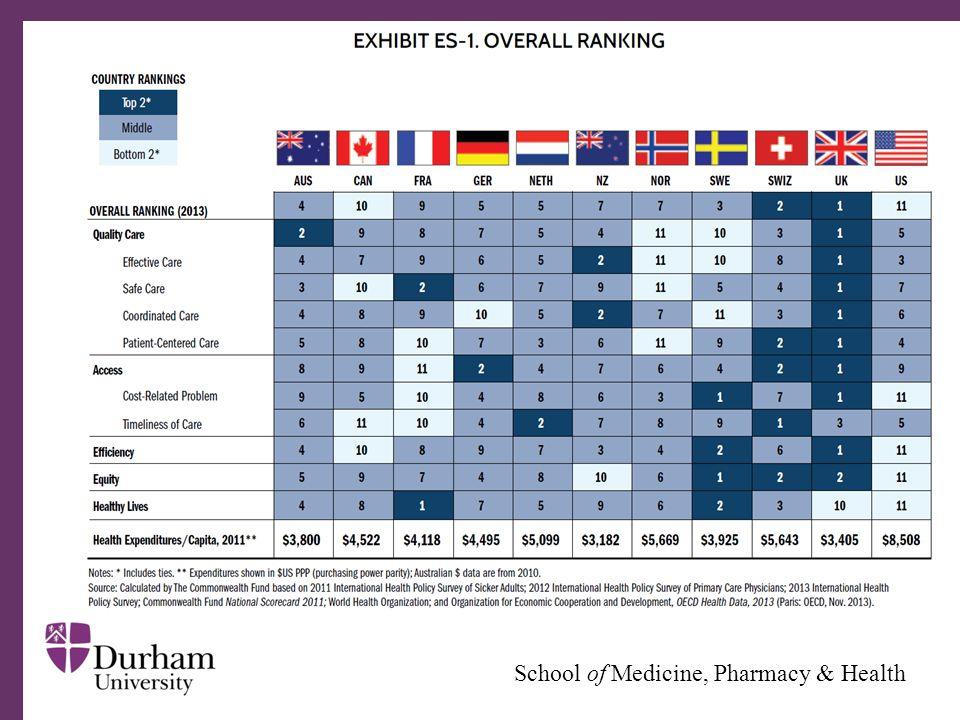 ∂ School of Medicine, Pharmacy & Health