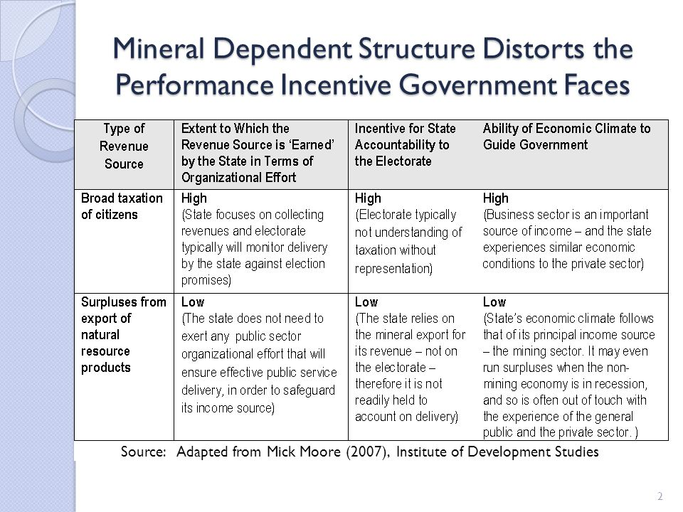 2 Mineral Dependent Structure Distorts the Performance Incentive Government Faces Source: Adapted from Mick Moore (2007), Institute of Development Studies