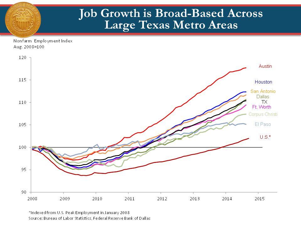 Job Growth is Broad-Based Across Large Texas Metro Areas