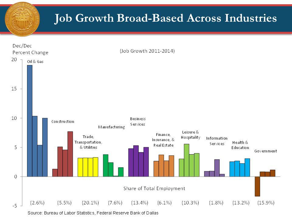 Job Growth Broad-Based Across Industries
