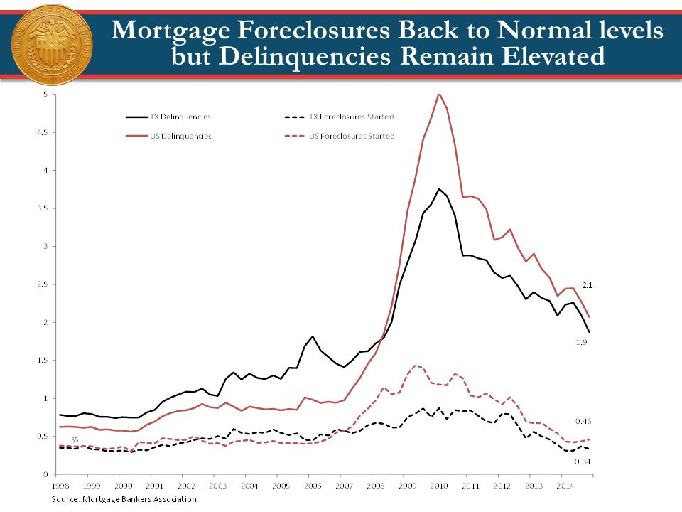 Mortgage Foreclosures Back to Normal levels but Delinquencies Remain Elevated