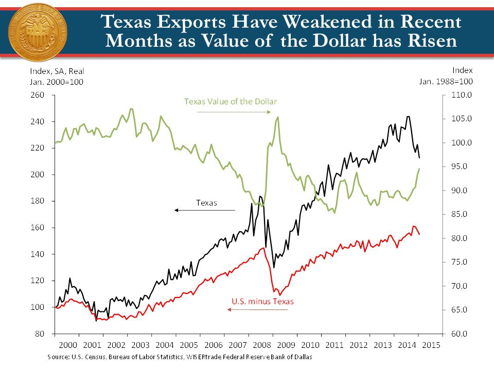 Texas Exports Have Weakened in Recent Months as Value of the Dollar has Risen