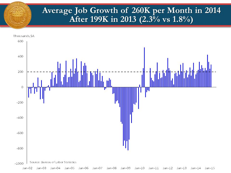 Average Job Growth of 260K per Month in 2014 After 199K in 2013 (2.3% vs 1.8%)