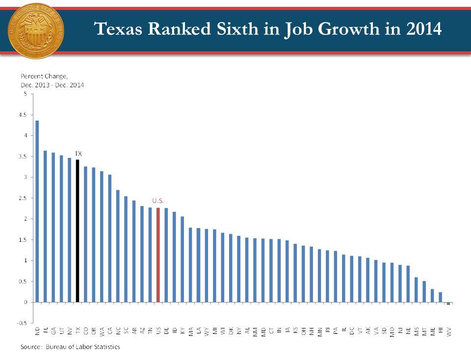 Texas Ranked Sixth in Job Growth in 2014