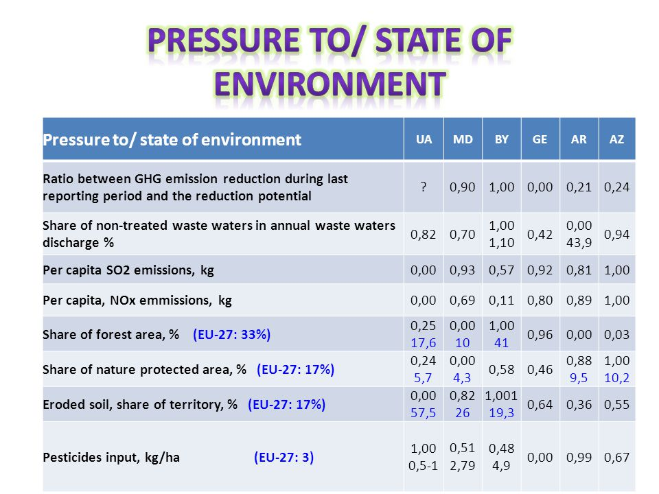 Pressure to/ state of environment UAMDBYGEARAZ Ratio between GHG emission reduction during last reporting period and the reduction potential 0,901,000,000,210,24 Share of non-treated waste waters in annual waste waters discharge % 0,820,70 1,00 1,10 0,42 0,00 43,9 0,94 Per capita SO2 emissions, kg0,000,930,570,920,811,00 Per capita, NOx emmissions, kg0,000,690,110,800,891,00 Share of forest area, % (EU-27: 33%) 0,25 17,6 0,00 10 1,00 41 0,960,000,03 Share of nature protected area, % (EU-27: 17%) 0,24 5,7 0,00 4,3 0,580,46 0,88 9,5 1,00 10,2 Eroded soil, share of territory, % (EU-27: 17%) 0,00 57,5 0,82 26 1,001 19,3 0,640,360,55 Pesticides input, kg/ha (EU-27: 3) 1,00 0,5-1 0,51 2,79 0,48 4,9 0,000,990,67