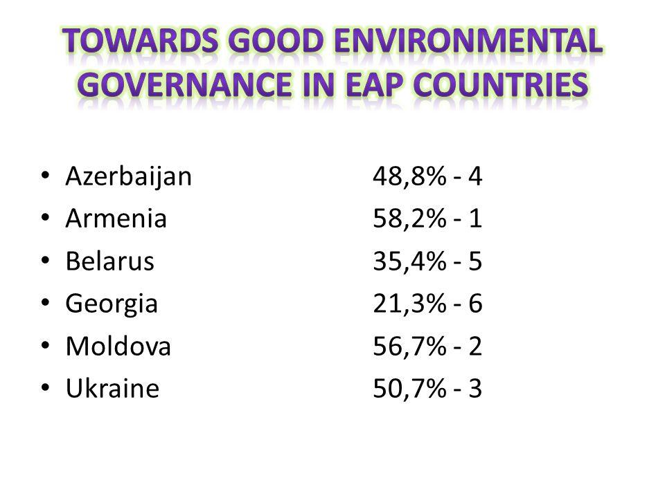 Azerbaijan48,8% - 4 Armenia58,2% - 1 Belarus35,4% - 5 Georgia21,3% - 6 Moldova56,7% - 2 Ukraine50,7% - 3