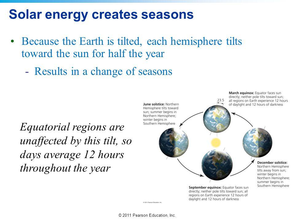 © 2011 Pearson Education, Inc. Solar energy creates seasons Because the Earth is tilted, each hemisphere tilts toward the sun for half the year -Resul