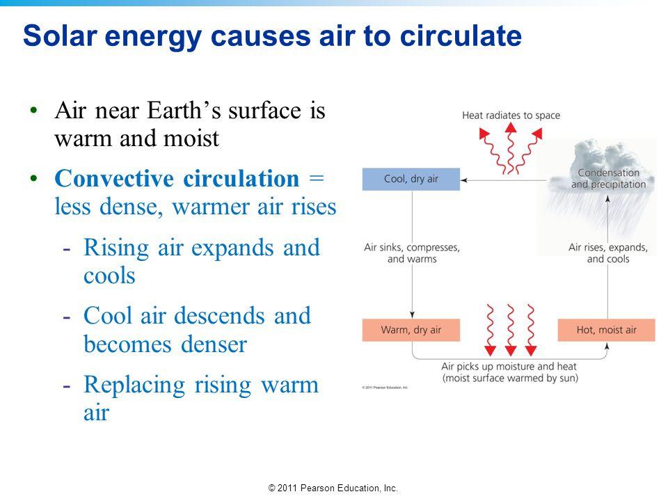 © 2011 Pearson Education, Inc. Solar energy causes air to circulate Air near Earth's surface is warm and moist Convective circulation = less dense, wa