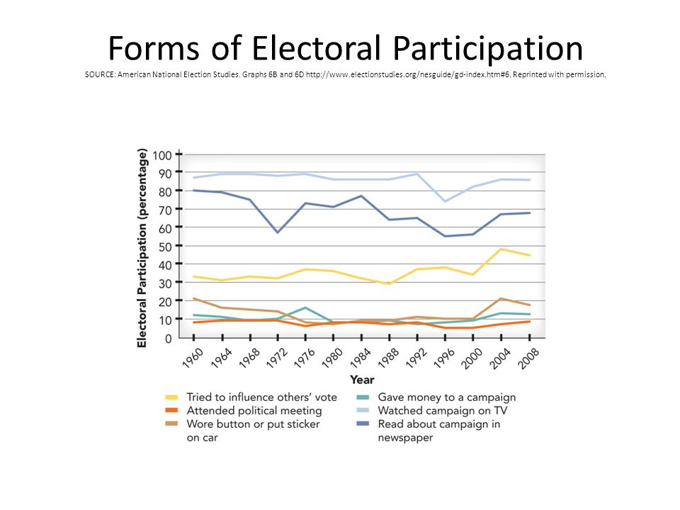 Forms of Electoral Participation SOURCE: American National Election Studies.