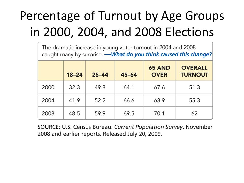 Percentage of Turnout by Age Groups in 2000, 2004, and 2008 Elections