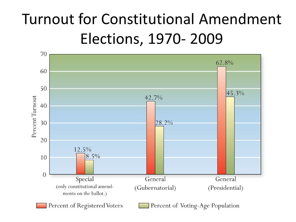 Turnout for Constitutional Amendment Elections, 1970- 2009