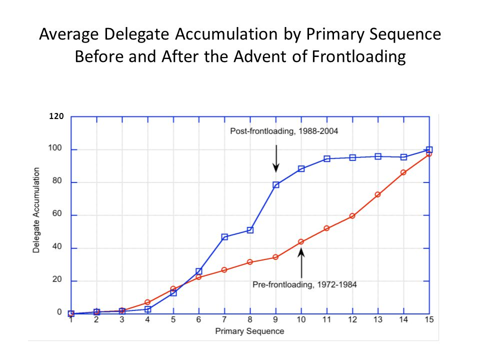 Average Delegate Accumulation by Primary Sequence Before and After the Advent of Frontloading 120