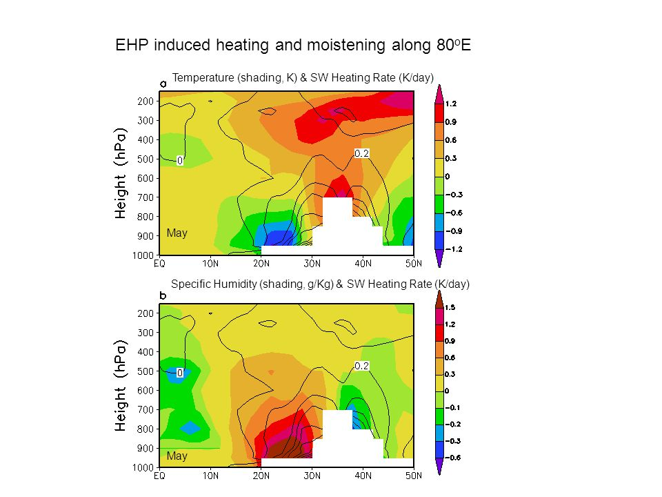 Temperature (shading, K) & SW Heating Rate (K/day) Specific Humidity (shading, g/Kg) & SW Heating Rate (K/day) May EHP induced heating and moistening