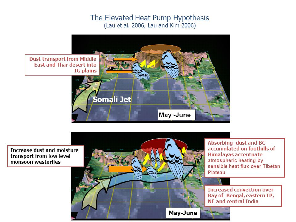 The Elevated Heat Pump Hypothesis (Lau et al. 2006, Lau and Kim 2006) Absorbing dust and BC accumulated on foothills of Himalayas accentuate atmospher