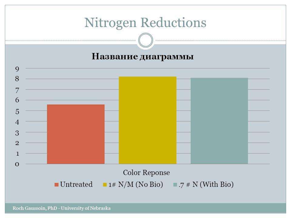 Nitrogen Reductions Roch Gaussoin, PhD - University of Nebraska