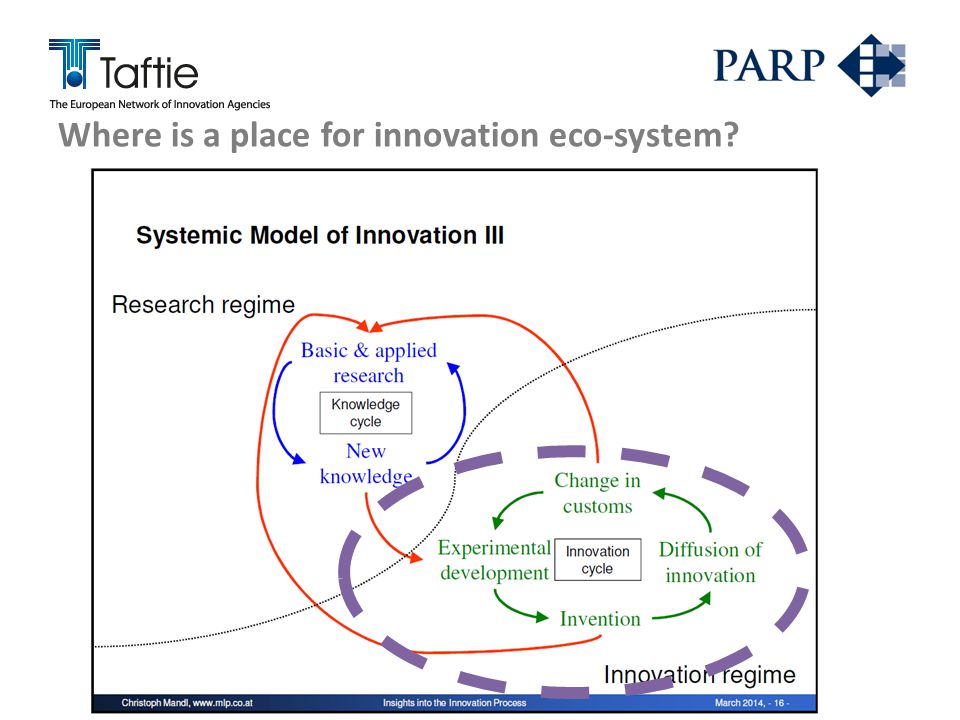 Where is a place for innovation eco-system