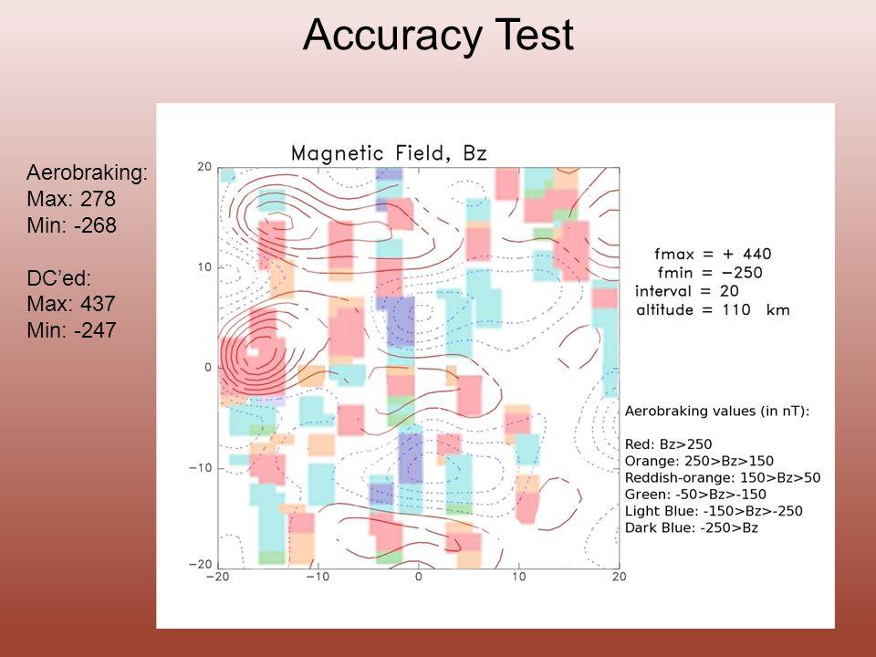 Accuracy Test Aerobraking: Max: 278 Min: -268 DC'ed: Max: 437 Min: -247