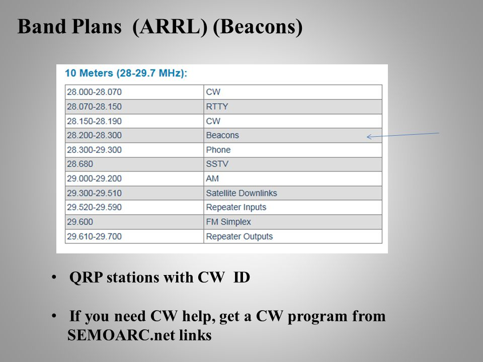 Band Plans (ARRL) (Beacons) QRP stations with CW ID If you need CW help, get a CW program from SEMOARC.net links