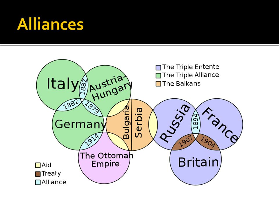 Central Powers Germany, Austria – Hungary, Ottomans Triple Alliance Allied Powers Russia, France, Great Britain Triple Entente What happened to Italy?