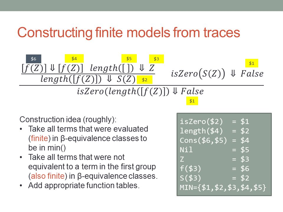 Constructing finite models from traces $3 $2 $1 $4$5 isZero($2) = $1 length($4) = $2 Cons($6,$5) = $4 Nil = $5 Z = $3 f($3) = $6 S($3) = $2 MIN={$1,$2