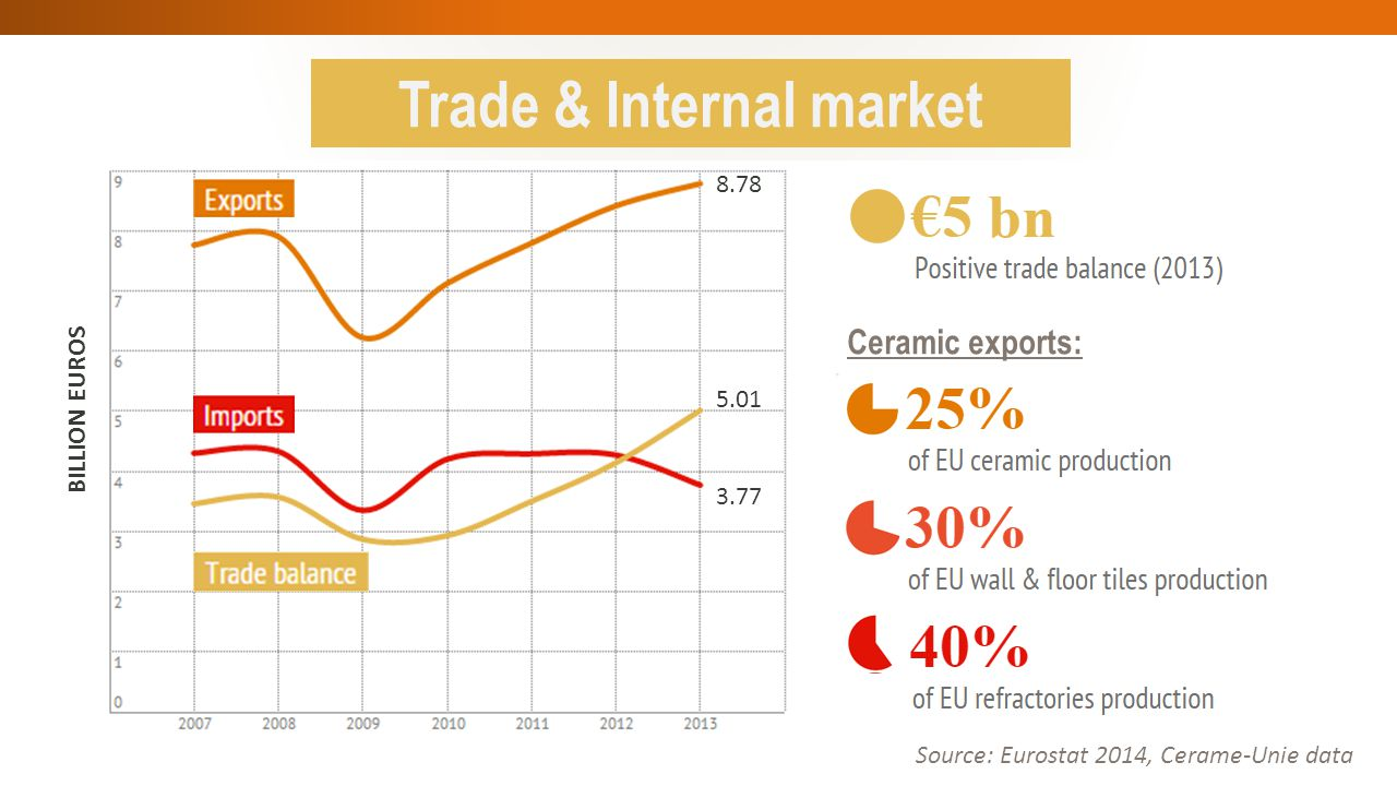 Trade & competitiveness of EU ceramic industry Foster market access for European companies in third countries ‒Concerned with the increased protectionism worldwide ‒Ceramic industry faces trade barriers in 39 countries (over 100 NTBs) ‒Support trade liberalism & believe TTIP would remove peak tariffs on ceramics ‒Negotiation of some EU FTAs takes a lot of time & faster remedies should be put in place Ensure fair competition at international level ‒Need for better implementation of EU trade defence instruments for SMEs ‒China, a centrally-planned economy, meeting only 1/5 technical criteria required for Market Economy Status 2016 ‒Premature granting of MES to China could weaken EU TDI system