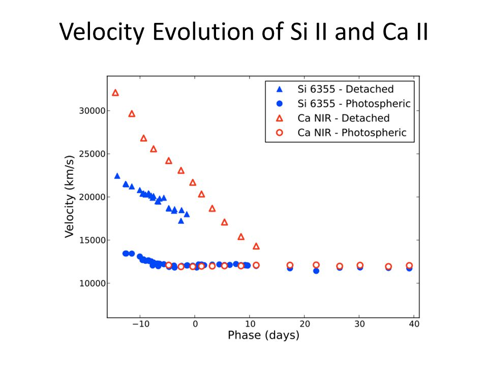 Velocity Evolution of Si II and Ca II