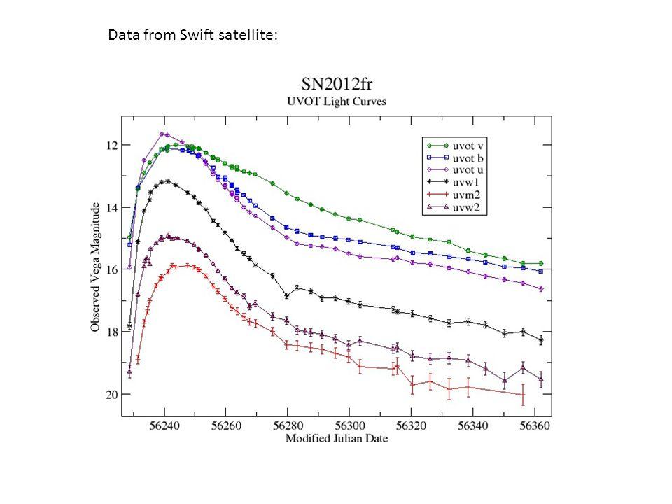 (2012) Data from Swift satellite: