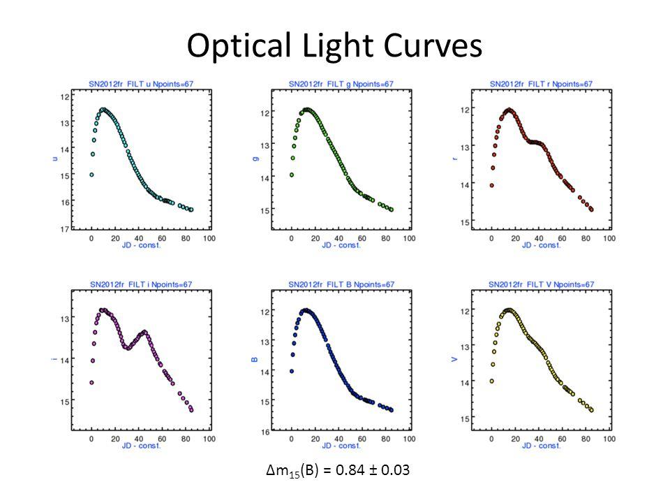 Optical Light Curves Δm 15 (B) = 0.84 ± 0.03