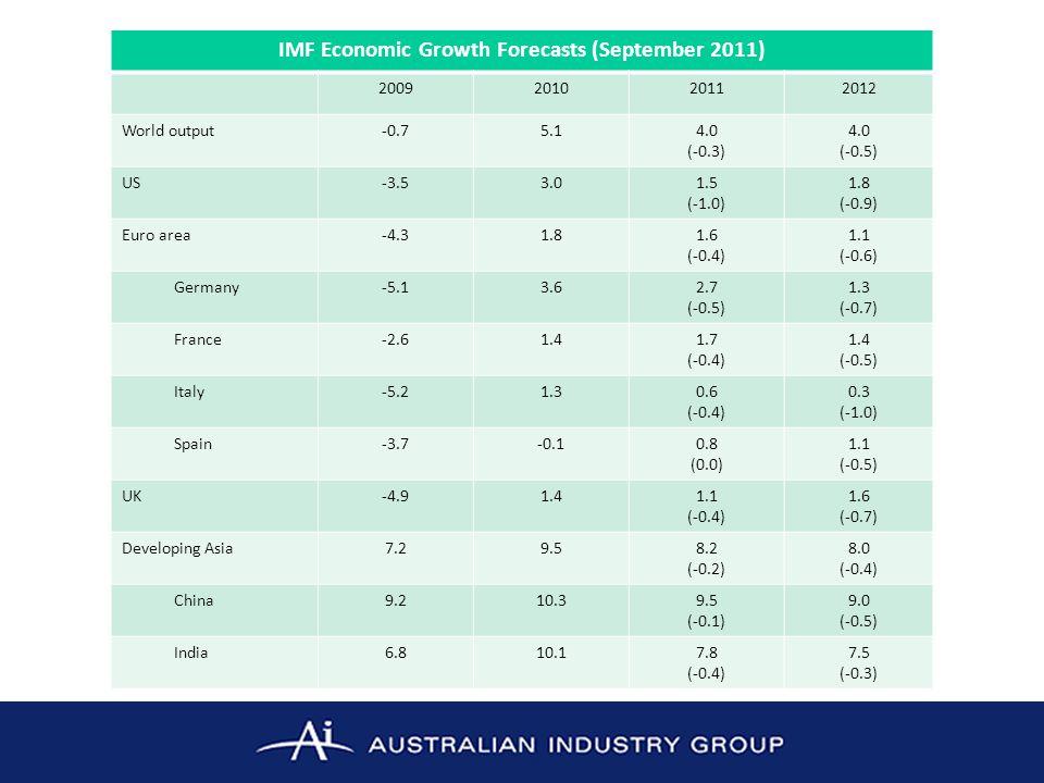 IMF Economic Growth Forecasts (September 2011) 2009201020112012 World output-0.75.14.0 (-0.3) 4.0 (-0.5) US-3.53.01.5 (-1.0) 1.8 (-0.9) Euro area-4.31