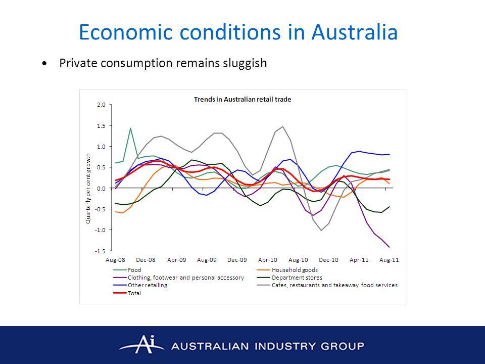 Economic conditions in Australia Private consumption remains sluggish