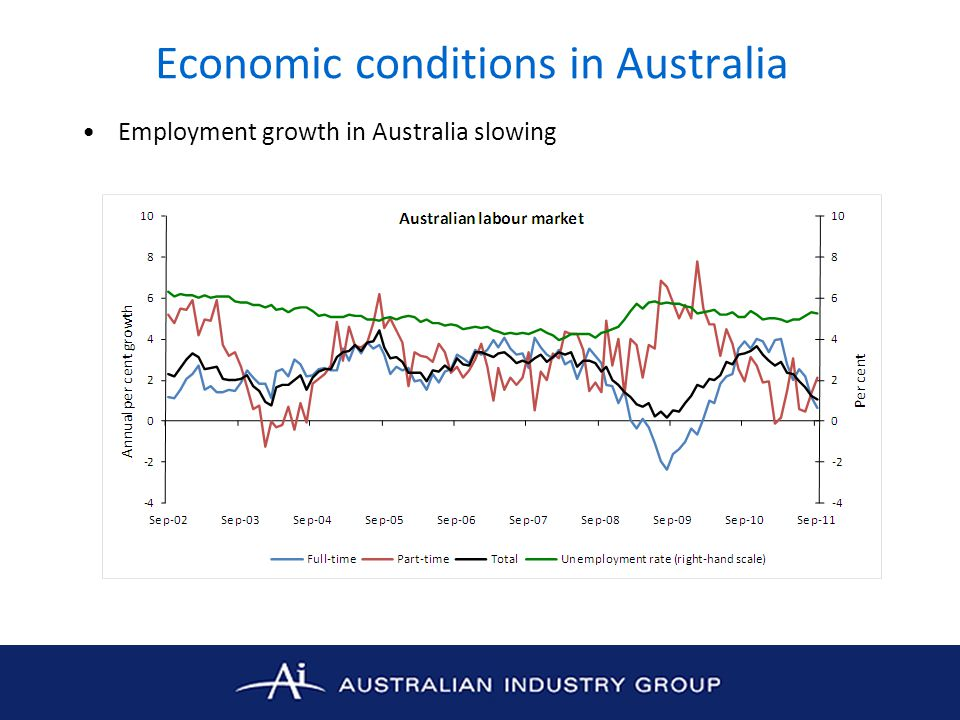 Economic conditions in Australia Employment growth in Australia slowing