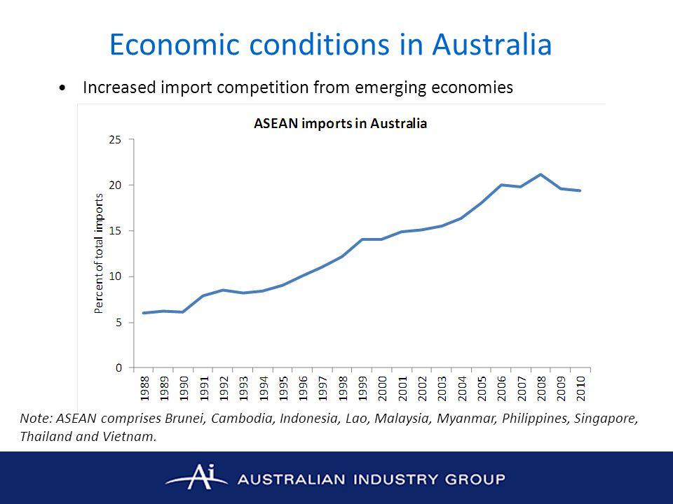 Economic conditions in Australia Increased import competition from emerging economies Note: ASEAN comprises Brunei, Cambodia, Indonesia, Lao, Malaysia