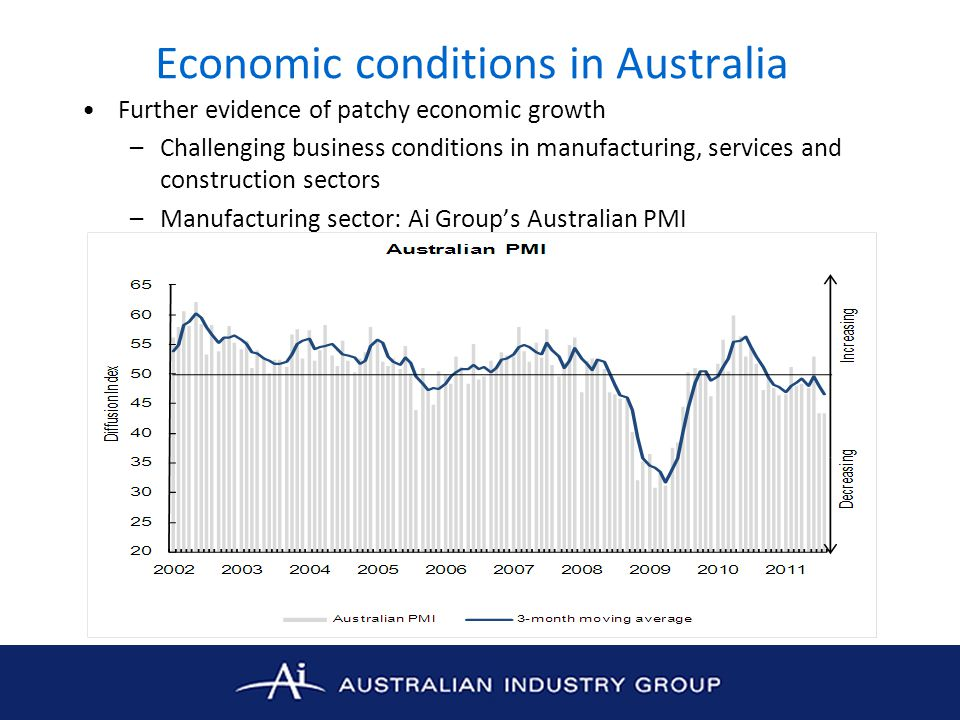 Economic conditions in Australia Further evidence of patchy economic growth –Challenging business conditions in manufacturing, services and constructi