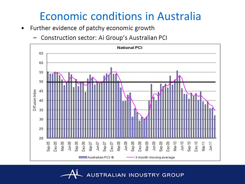 Economic conditions in Australia Further evidence of patchy economic growth –Construction sector: Ai Group's Australian PCI