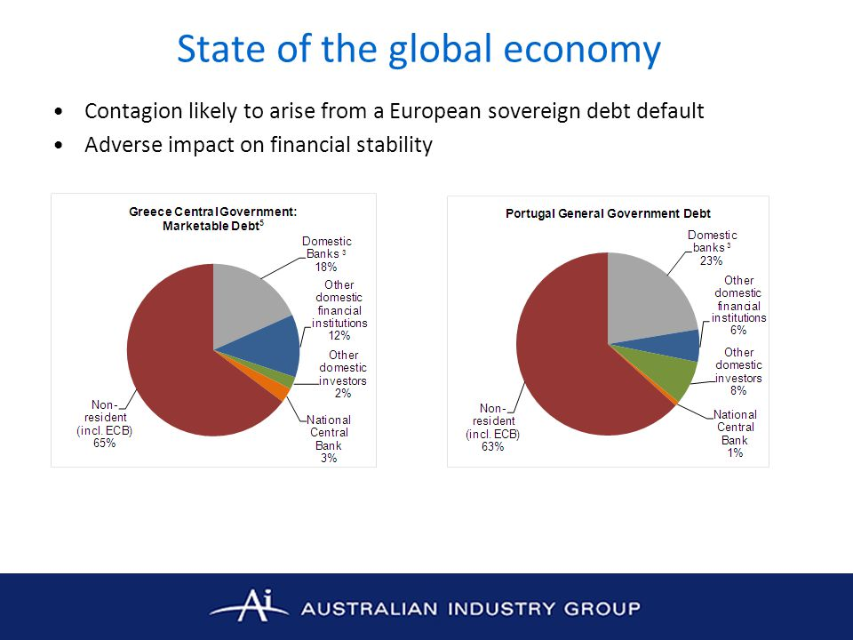 State of the global economy Contagion likely to arise from a European sovereign debt default Adverse impact on financial stability