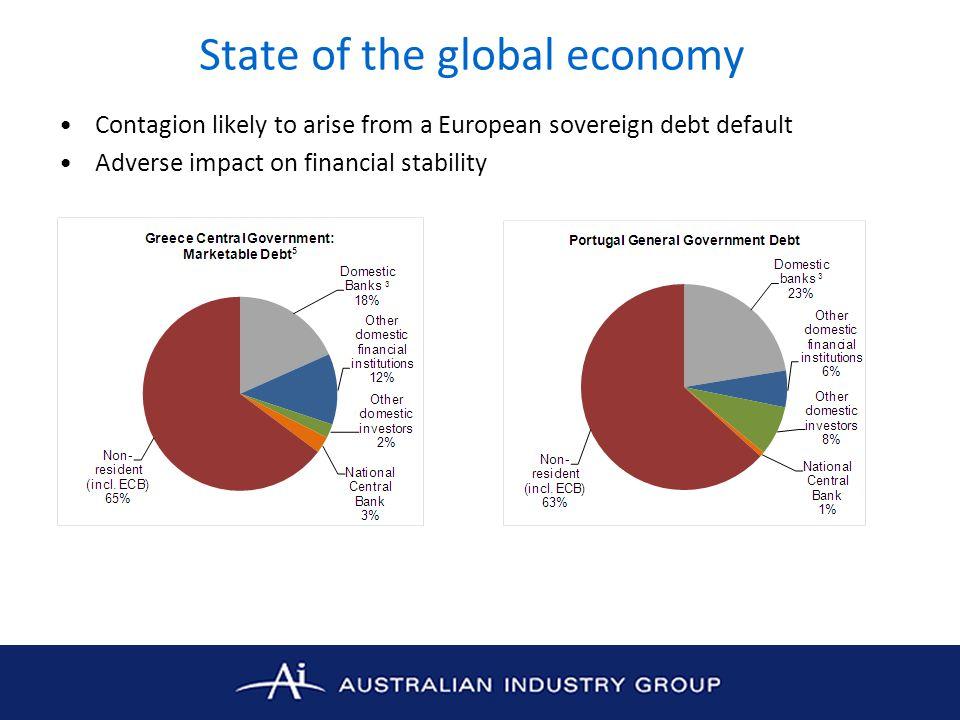State of the global economy European economy set to slow