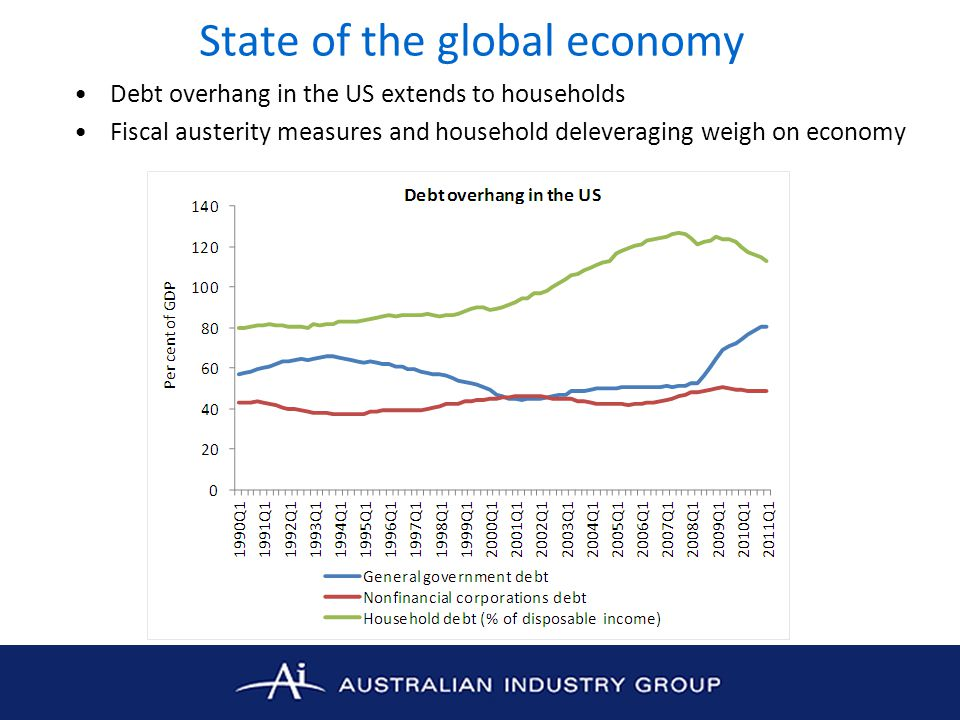 Economic conditions in Australia Further evidence of patchy economic growth –Challenging business conditions in manufacturing, services and construction sectors –Manufacturing sector: Ai Group's Australian PMI