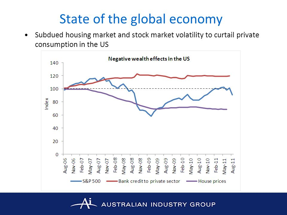 Economic conditions in Australia Further evidence of patchy economic growth –Services sector: Ai Group's Australian PSI